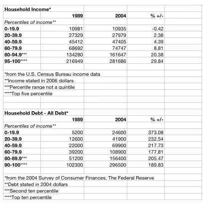 HH Income v Debt 89-04