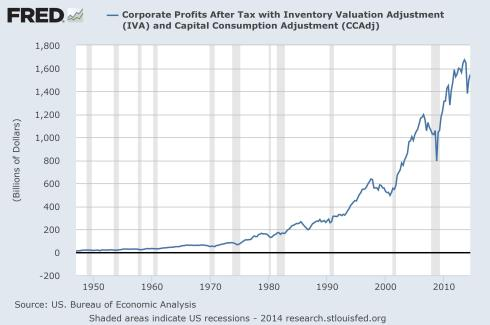 "Corporations were able to keep their doors open, even flourish, during the ""Humble Profits Era"" of 1950 to 1970."