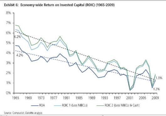 Economy Wide ROIC 1965-2009